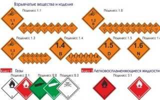 Знаки опасности для грузоперевозок опасных материалов